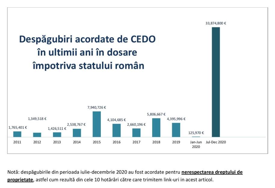 Într-un studiu realizat de Asociația pentru Proprietate Privată (APP România) se evidențiază cauzele CEDO în care nerespectarea dreptului de proprietate