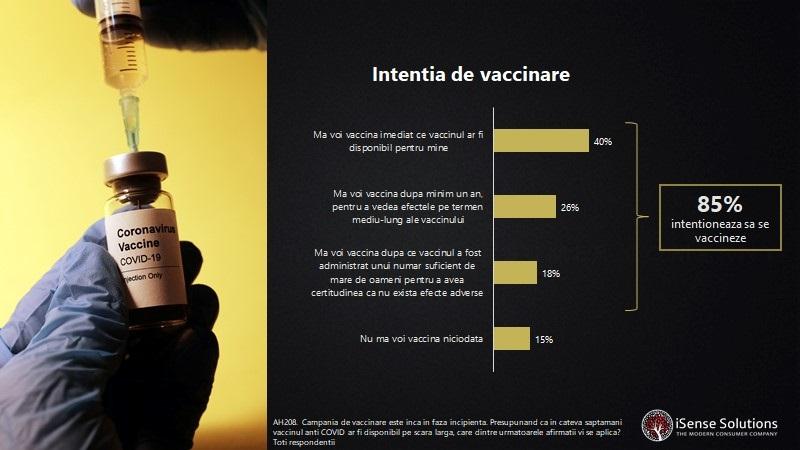 46% dintre români sunt dispuși să se vaccineze împotriva COVID-19