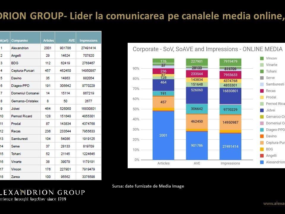 Alexandrion Group, lider în comunicarea pe canalele media online