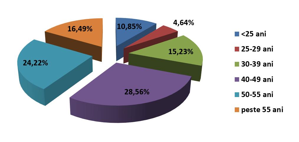 3,75% rata somajului inregistrat in evidentele AJOFM Valcea in februarie 2021